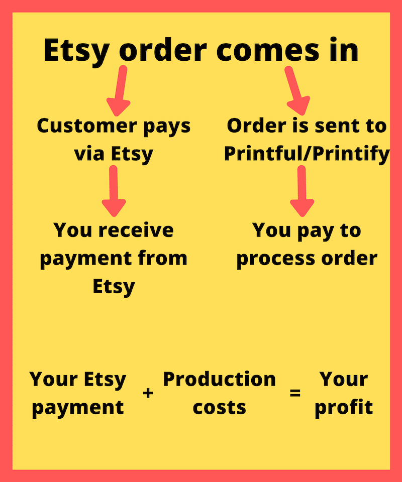 how does printful pay you