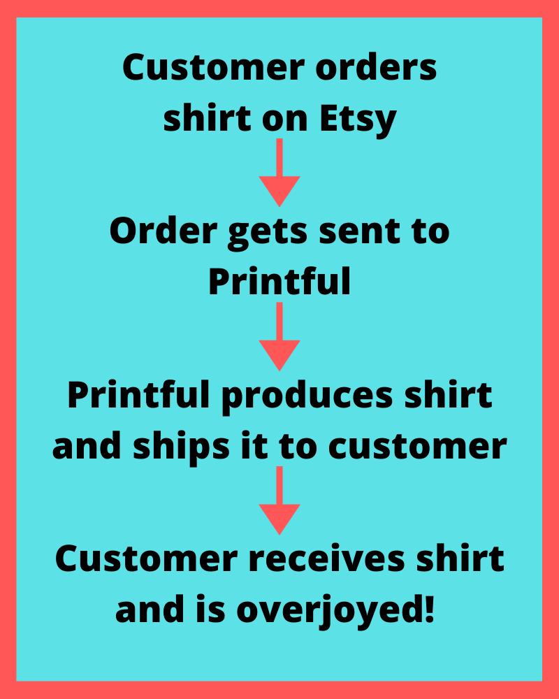 how printful works